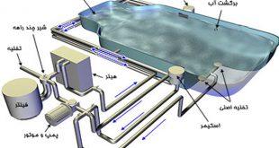 سیستم مدار بسته پرورش ماهی قزل آلا در اصفهان